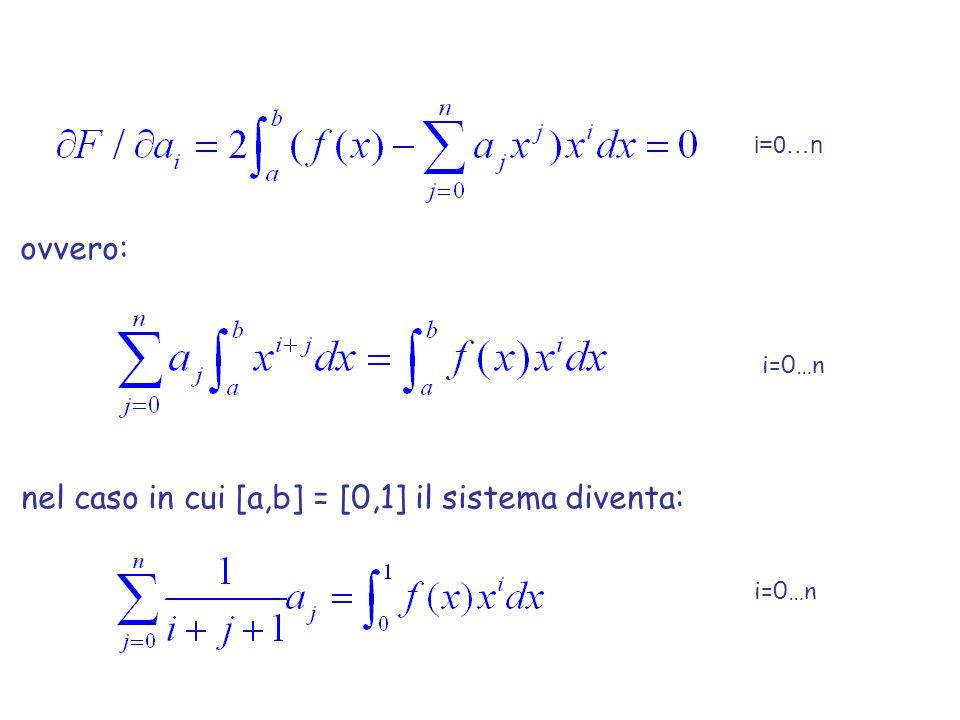 nel caso in cui [a,b] = [0,1] il sistema diventa: